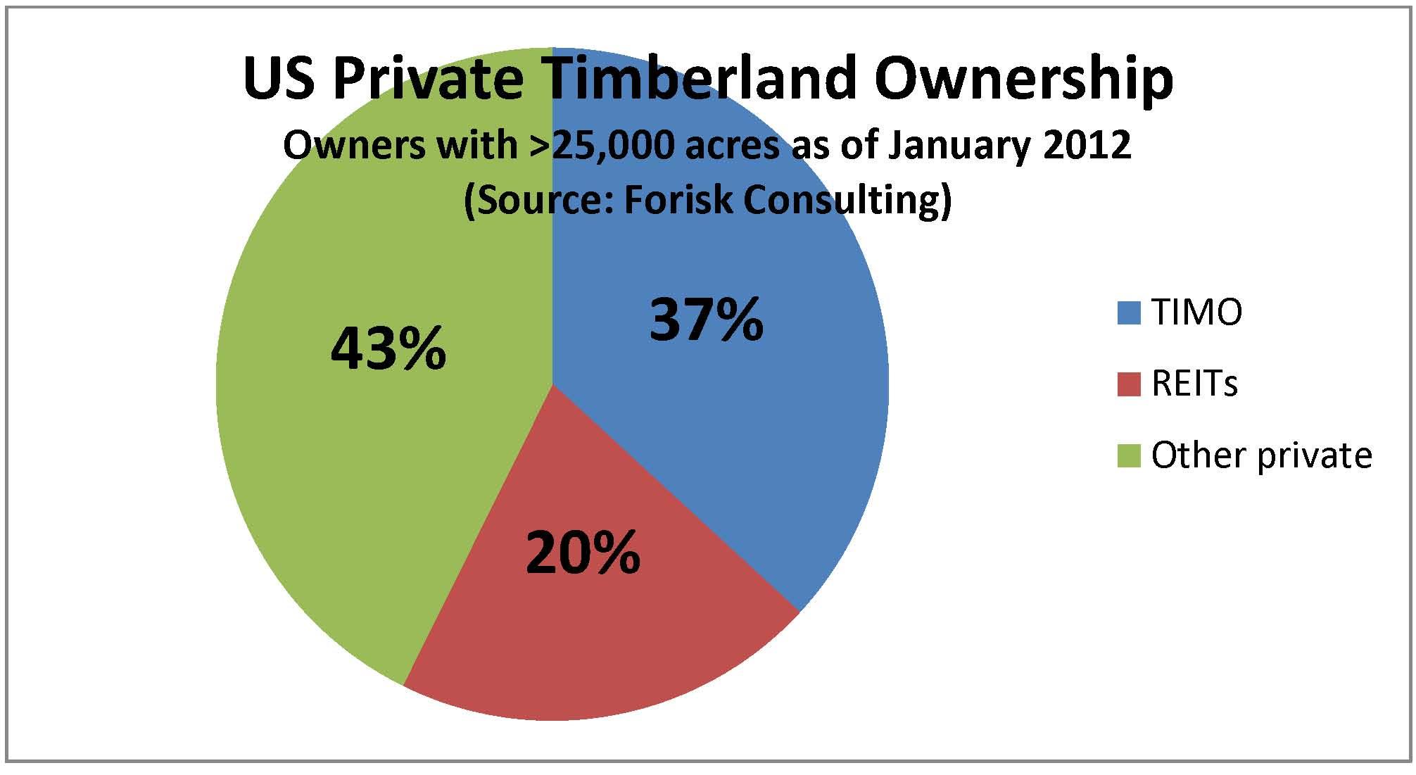 Economic Analysis of Timberland