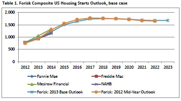 20130220 Forisk Forecast_Housing