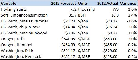 20130327 Forisk Forecast Scorecard