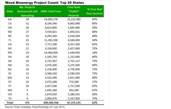 20130802 Wood bioenergy by state